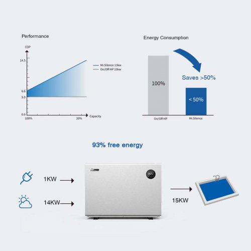 Pool Wärmepumpe | Inverter Pool